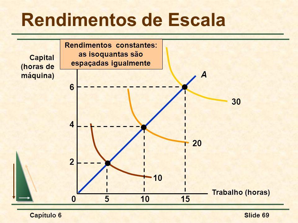 Capítulo 6Slide 69 Rendimentos de Escala Trabalho (horas) Capital (horas de máquina) Rendimentos constantes: as isoquantas são espaçadas igualmente 10 20 30 15510 2 4 0 A 6