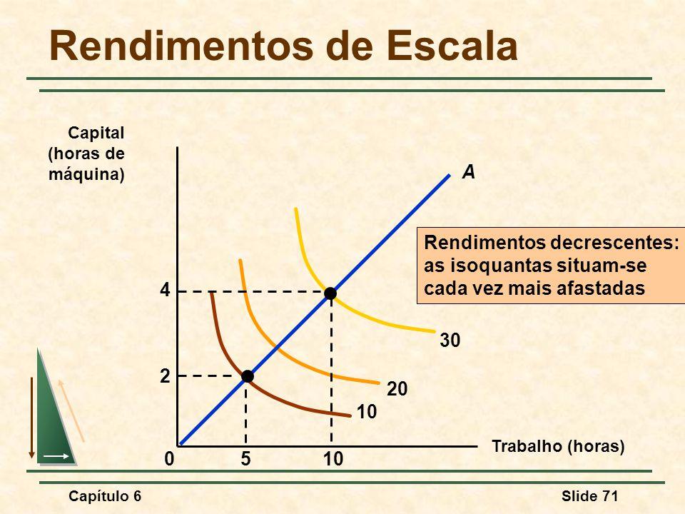Capítulo 6Slide 71 Rendimentos de Escala Trabalho (horas) Capital (horas de máquina) Rendimentos decrescentes: as isoquantas situam-se cada vez mais afastadas 10 20 30 510 2 4 0 A