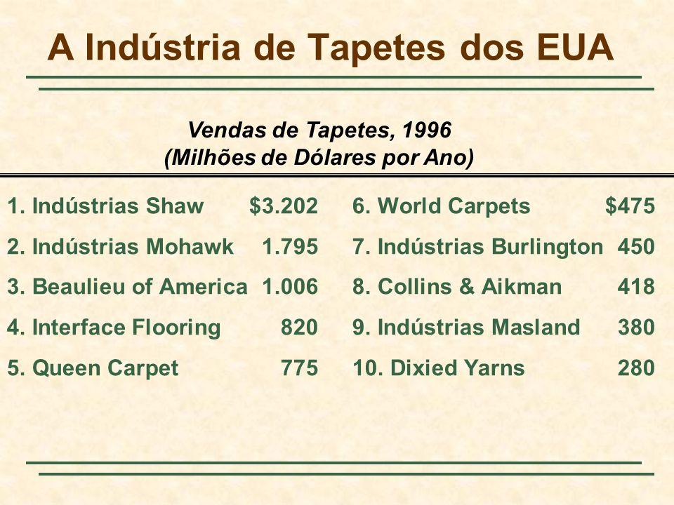 Vendas de Tapetes, 1996 (Milhões de Dólares por Ano) A Indústria de Tapetes dos EUA 1.