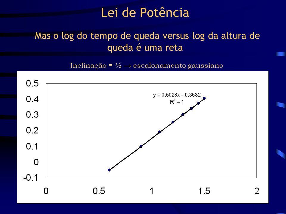 Lei de Potência A relação entre altura e tempo de queda não é linear