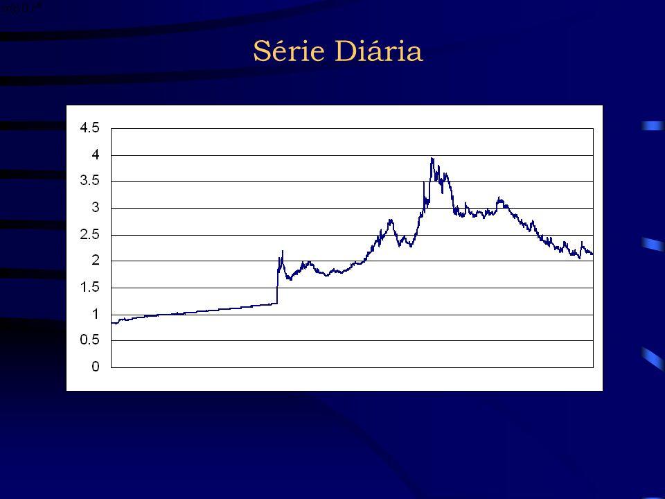 Dados Série diária: 2 de janeiro de 1995 a 31 de agosto de 2006 Fonte: website do Federal Reserve Série intraday (espaçada em 15 minutos): 9h30 de 19