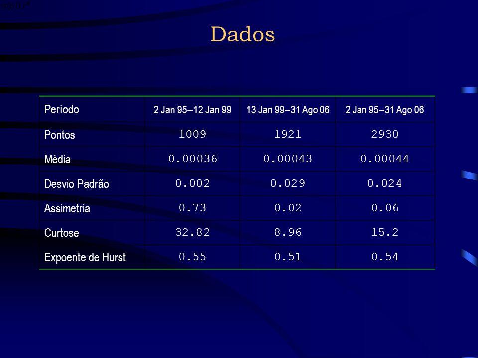 Dados A série diária apresenta uma quebra ao olho nu em 13 de janeiro de 1999, quando ocorreu uma crise cambial O regime de câmbio fixo, ou âncora cam