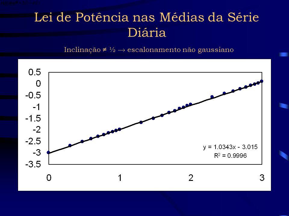 Leis de Potência nos Momentos Estatísticos Quando aumenta, as médias e volatilidades crescem (como esperado) Mas o crescimento é governado por leis de