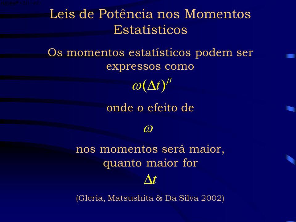 Lei de Potência nas Volatilidades das Séries Diária e Intraday Inclinação ½ escalonamento não gaussiano y = 0.4195x 1.4791 R 2 = 0.9633 -1.8 -1.6 -1.4