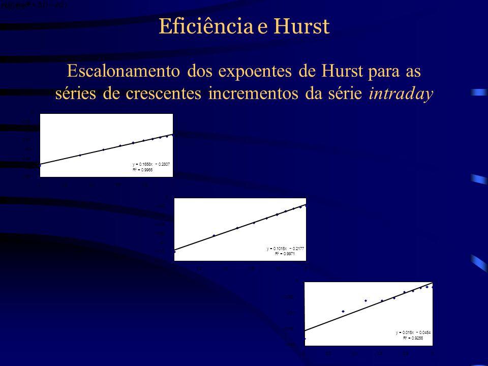 Eficiência e Hurst Escalonamento dos expoentes de Hurst para as séries de crescentes incrementos da série diária y = 0.1692x 0.2519 R 2 = 0.9983 -0.3