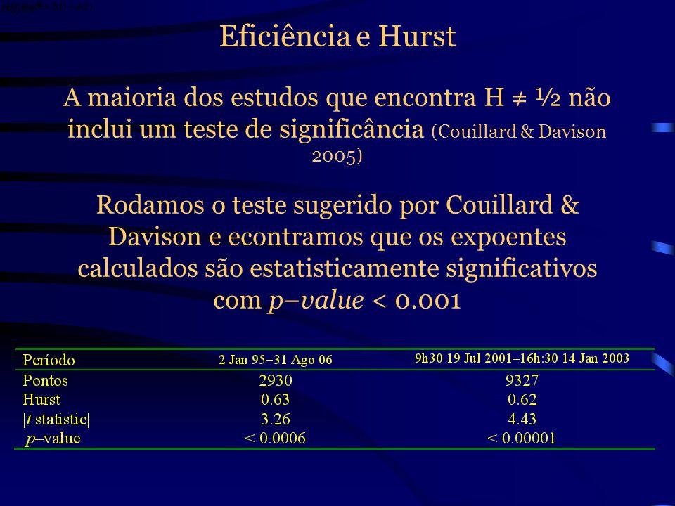 Eficiência e Hurst Encontramos valores ainda maiores fazendo o cálculo do expoente por R/S analysis Na linha reta de melhor ajustamento para a série d