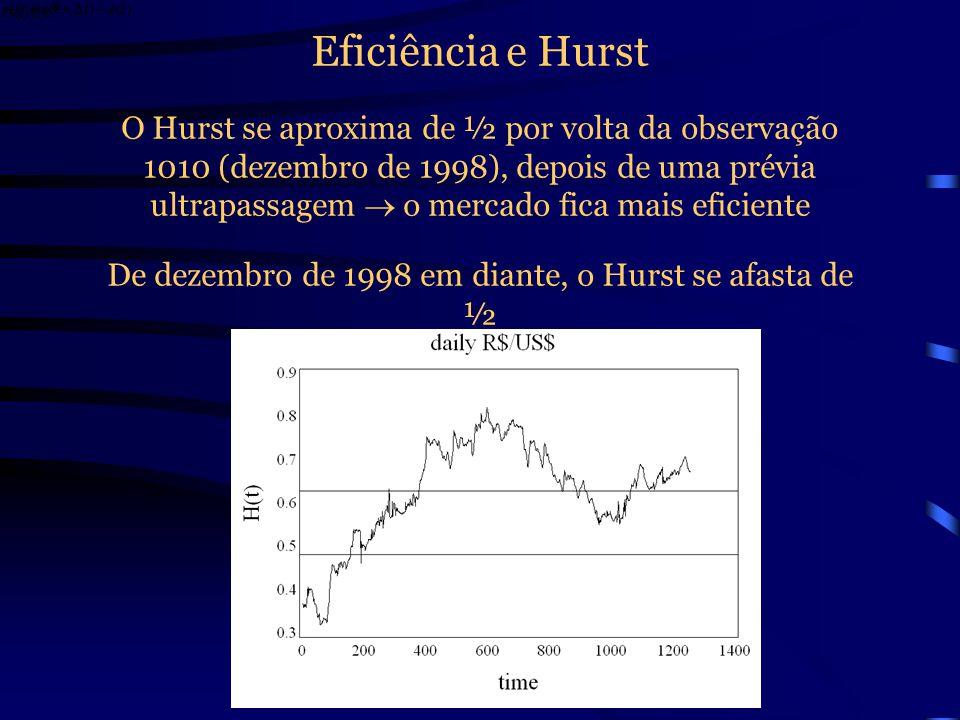 Eficiência e Hurst Os Hursts foram calculados por R/S analysis filtrada com um AR(1)–GARCH(1, 1) onde a, b,,, 1, 2 são os parâmetros estimados h(t) é