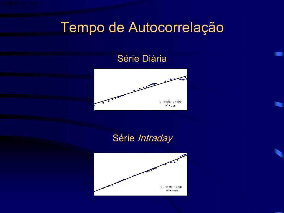 Tempo de Autocorrelação Como os valores dos Hursts são compatíveis com a presença de autocorrelação, examinamos o tempo de autocorrelação Que mede qua