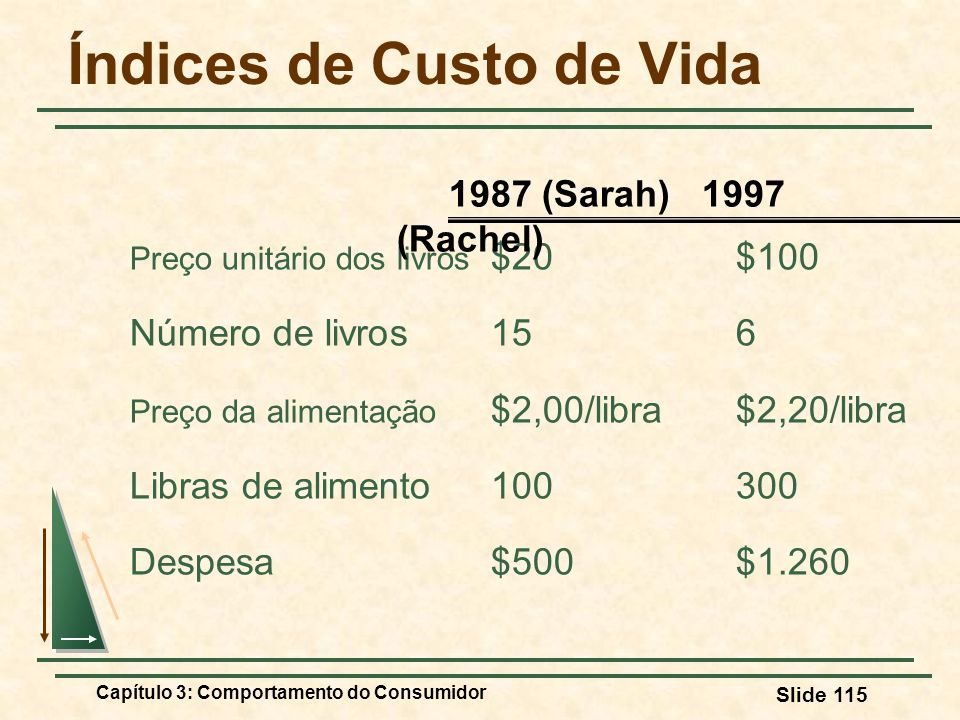 Capítulo 3: Comportamento do Consumidor Slide 115 Índices de Custo de Vida Preço unitário dos livros $20$100 Número de livros156 Preço da alimentação