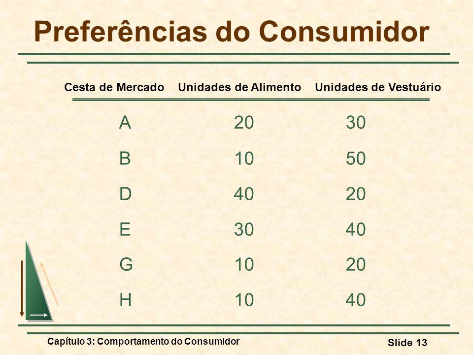 Capítulo 3: Comportamento do Consumidor Slide 13 Preferências do Consumidor A2030 B1050 D4020 E3040 G1020 H1040 Cesta de Mercado Unidades de Alimento