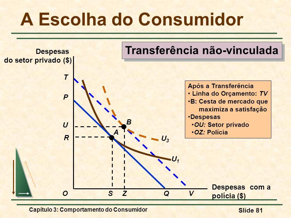 Capítulo 3: Comportamento do Consumidor Slide 81 V T U3U3 U1U1 Após a Transferência Linha do Orçamento: TV B: Cesta de mercado que maximiza a satisfaç