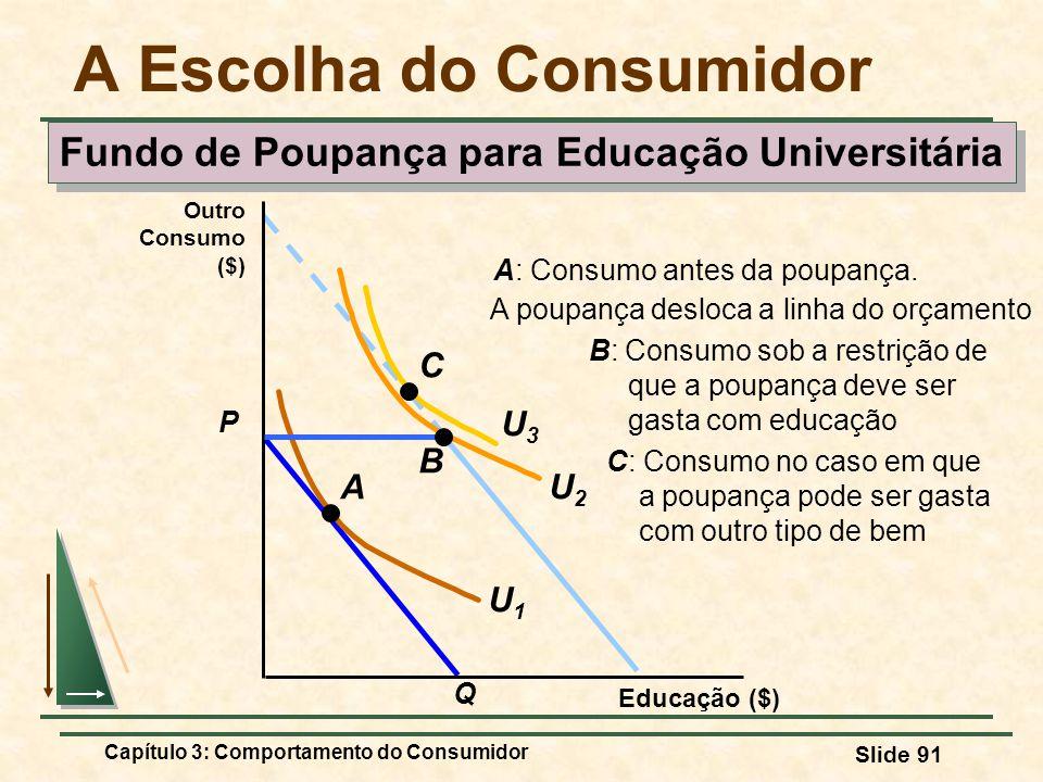 Capítulo 3: Comportamento do Consumidor Slide 91 A poupança desloca a linha do orçamento A Escolha do Consumidor P Q Educação ($) Outro Consumo ($) U2