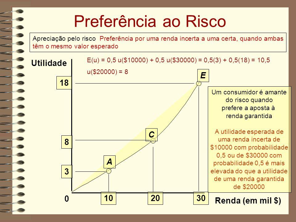 Preferência ao Risco Apreciação pelo risco Preferência por uma renda incerta a uma certa, quando ambas têm o mesmo valor esperado Renda (em mil $) Utilidade 0 3 102030 A E C 8 18 Um consumidor é amante do risco quando prefere a aposta à renda garantida A utilidade esperada de uma renda incerta de $10000 com probabilidade 0,5 ou de $30000 com probabilidade 0,5 é mais elevada do que a utilidade de uma renda garantida de $20000 E(u) = 0,5 u($10000) + 0,5 u($30000) = 0,5(3) + 0,5(18) = 10,5 u($20000) = 8