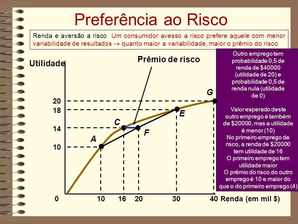 Preferência ao Risco Renda e aversão a risco Um consumidor avesso a risco prefere aquele com menor variabilidade de resultados quanto maior a variabilidade, maior o prêmio do risco Renda (em mil $) Utilidade 0 1016 Outro emprego tem probabilidade 0,5 de renda de $40000 (utilidade de 20) e probabilidade 0,5 de renda nula (utilidade de 0) Valor esperado deste outro emprego é também de $20000, mas a utilidade é menor (10) No primeiro emprego de risco, a renda de $20000 tem utilidade de 16 O primeiro emprego tem utilidade maior O prêmio do risco do outro emprego é 10 e maior do que o do primeiro emprego (4) 10 18 3040 20 14 A C E G 20 F Prêmio de risco