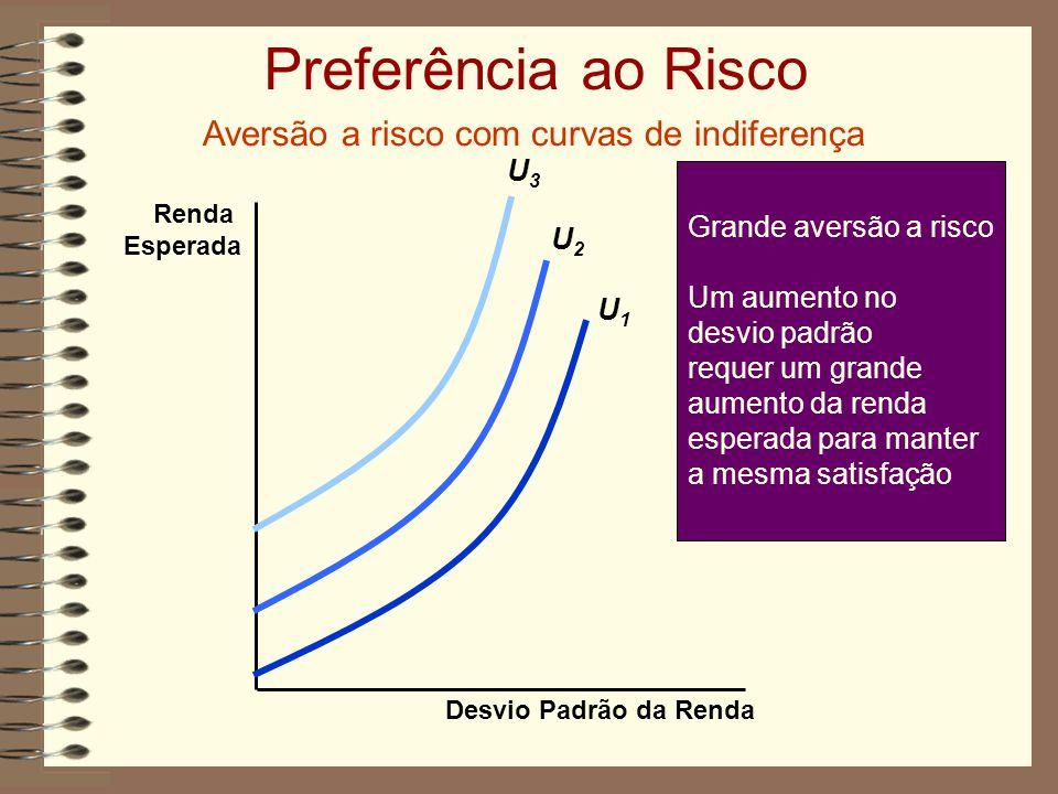 Preferência ao Risco Aversão a risco com curvas de indiferença Desvio Padrão da Renda Renda Esperada Grande aversão a risco Um aumento no desvio padrão requer um grande aumento da renda esperada para manter a mesma satisfação U1U1 U2U2 U3U3