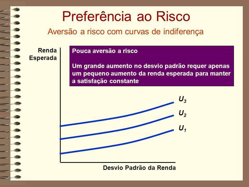 Preferência ao Risco Aversão a risco com curvas de indiferença Desvio Padrão da Renda Renda Esperada Pouca aversão a risco Um grande aumento no desvio padrão requer apenas um pequeno aumento da renda esperada para manter a satisfação constante U1U1 U2U2 U3U3