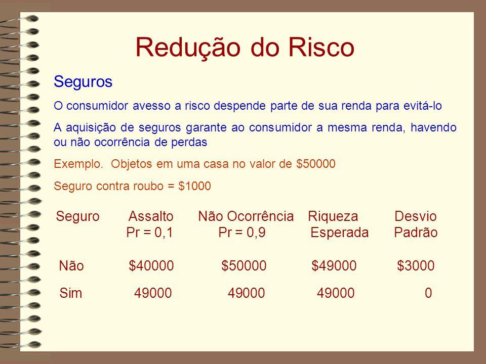Redução do Risco Seguros O consumidor avesso a risco despende parte de sua renda para evitá-lo A aquisição de seguros garante ao consumidor a mesma renda, havendo ou não ocorrência de perdas Exemplo.