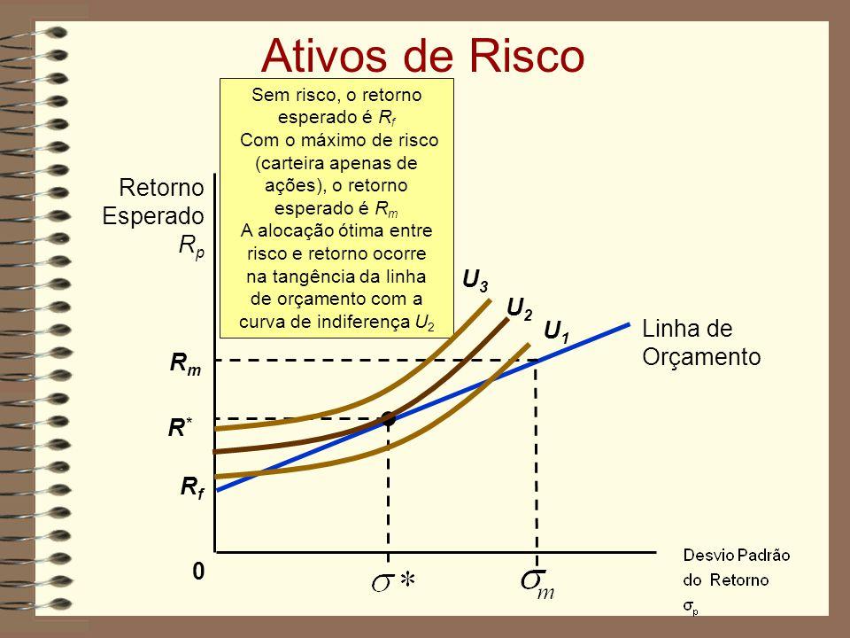 Ativos de Risco 0 Retorno Esperado R p Sem risco, o retorno esperado é R f Com o máximo de risco (carteira apenas de ações), o retorno esperado é R m A alocação ótima entre risco e retorno ocorre na tangência da linha de orçamento com a curva de indiferença U 2 RfRf Linha de Orçamento RmRm R*R* U2U2 U1U1 U3U3