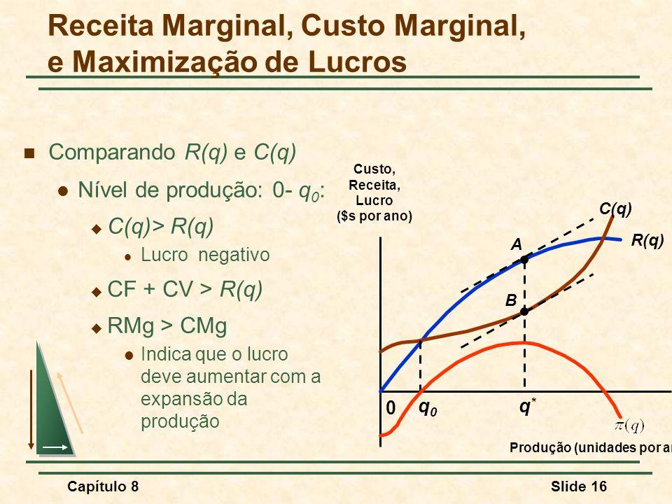 Capítulo 8Slide 16 Comparando R(q) e C(q) Nível de produção: 0- q 0 : C(q)> R(q) Lucro negativo CF + CV > R(q) RMg > CMg Indica que o lucro deve aumentar com a expansão da produção 0 Custo, Receita, Lucro ($s por ano) Produção (unidades por ano) R(q) C(q) A B q0q0 q*q* Receita Marginal, Custo Marginal, e Maximização de Lucros