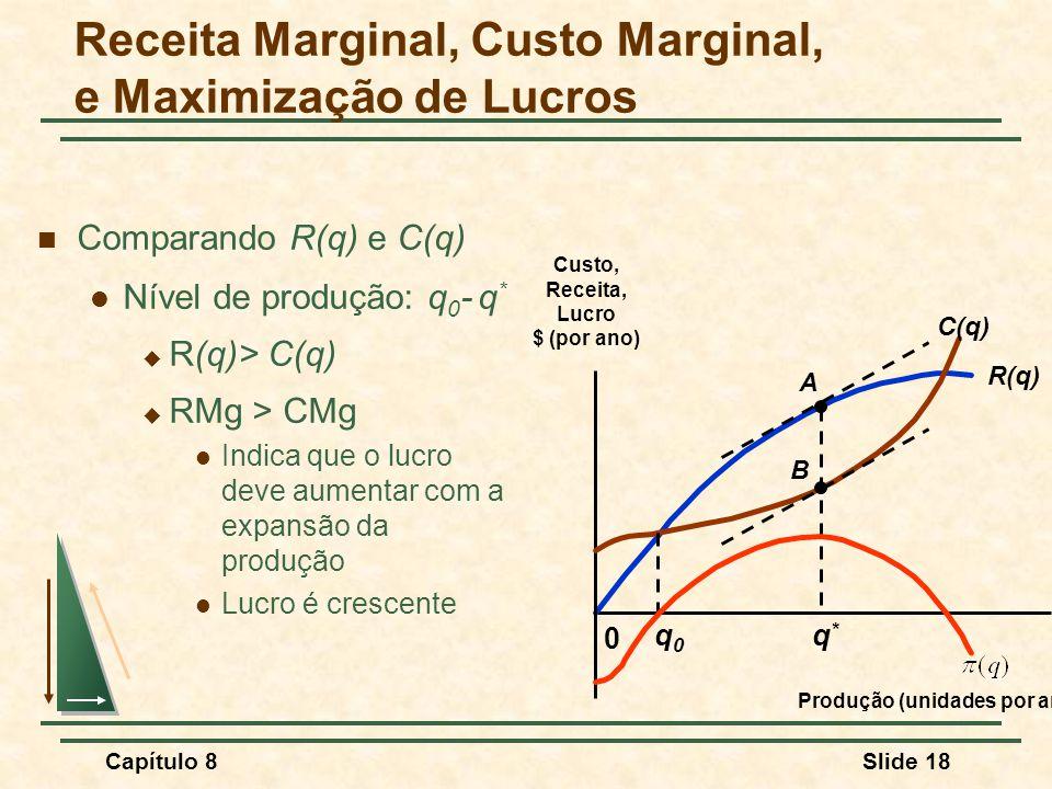 Capítulo 8Slide 18 Comparando R(q) e C(q) Nível de produção: q 0 - q * R(q)> C(q) RMg > CMg Indica que o lucro deve aumentar com a expansão da produção Lucro é crescente R(q) 0 Custo, Receita, Lucro $ (por ano) Produção (unidades por ano) C(q) A B q0q0 q*q* Receita Marginal, Custo Marginal, e Maximização de Lucros