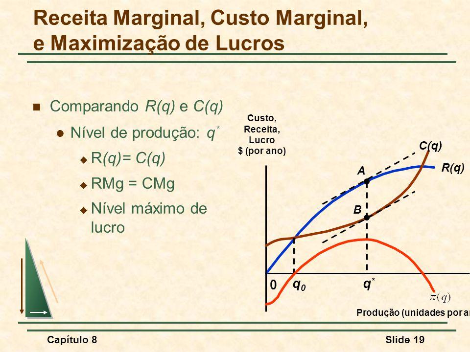 Capítulo 8Slide 19 Comparando R(q) e C(q) Nível de produção: q * R(q)= C(q) RMg = CMg Nível máximo de lucro R(q) 0 Custo, Receita, Lucro $ (por ano) Produção (unidades por ano) C(q) A B q0q0 q*q* Receita Marginal, Custo Marginal, e Maximização de Lucros