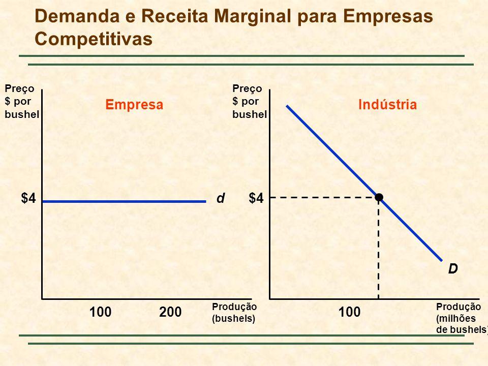Demanda e Receita Marginal para Empresas Competitivas Produção (bushels) Preço $ por bushel Preço $ por bushel Produção (milhões de bushels) d$4 100200100 EmpresaIndústria D $4