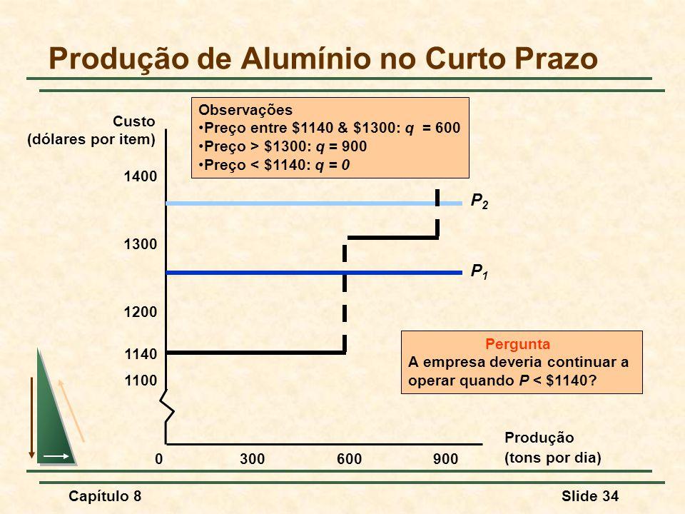 Capítulo 8Slide 34 Produção de Alumínio no Curto Prazo Produção (tons por dia) Custo (dólares por item) 3006009000 1100 1200 1300 1400 1140 P1P1 P2P2 Observações Preço entre $1140 & $1300: q = 600 Preço > $1300: q = 900 Preço < $1140: q = 0 Pergunta A empresa deveria continuar a operar quando P < $1140?