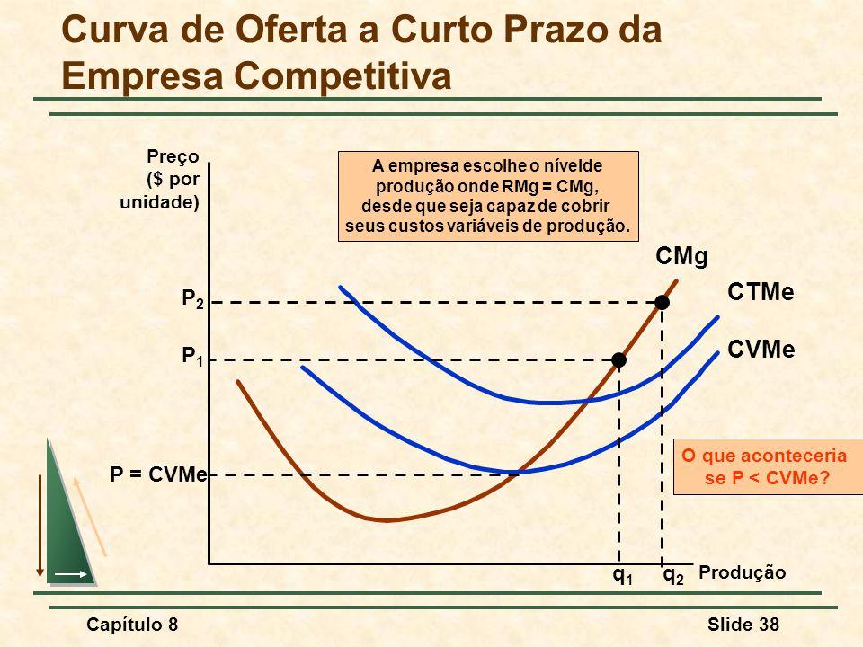 Capítulo 8Slide 38 Curva de Oferta a Curto Prazo da Empresa Competitiva Preço ($ por unidade) Produção CMg CVMe CTMe P = CVMe O que aconteceria se P < CVMe.