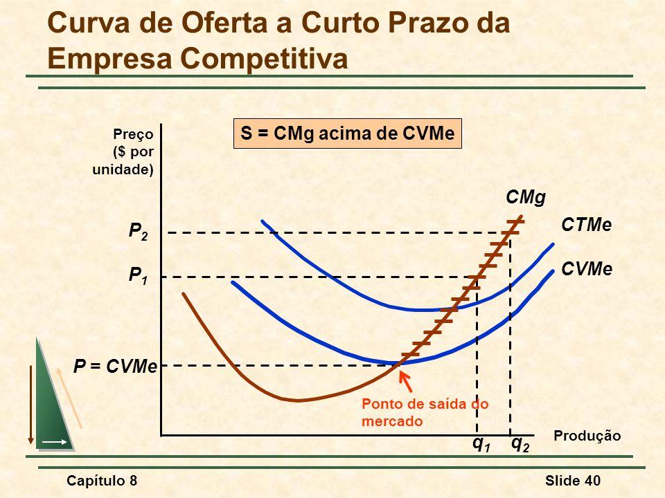 Capítulo 8Slide 40 Preço ($ por unidade) CMg Produção CVMe CTMe P = CVMe P1P1 P2P2 q1q1 q2q2 S = CMg acima de CVMe Curva de Oferta a Curto Prazo da Empresa Competitiva Ponto de saída do mercado