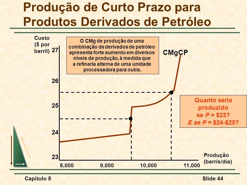 Capítulo 8Slide 44 Produção de Curto Prazo para Produtos Derivados de Petróleo Custo ($ por barril) Produção (barris/dia) 8,0009,00010,00011,000 23 24 25 26 27 CMgCP Quanto seria produzido se P = $23.