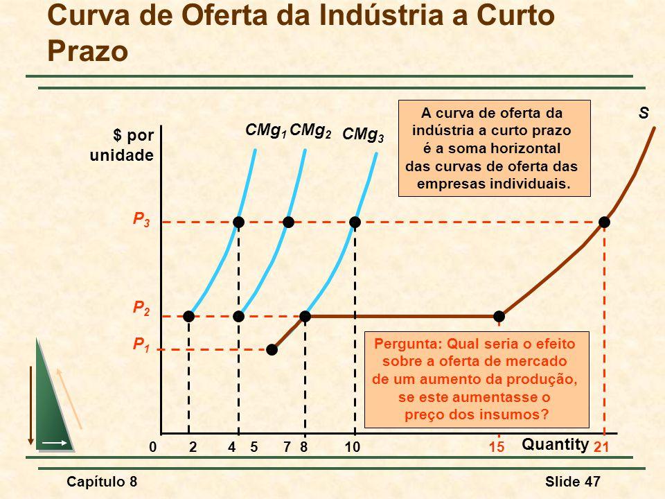 Capítulo 8Slide 47 CMg 3 Curva de Oferta da Indústria a Curto Prazo $ por unidade 024810571521 CMg 1 S A curva de oferta da indústria a curto prazo é a soma horizontal das curvas de oferta das empresas individuais.