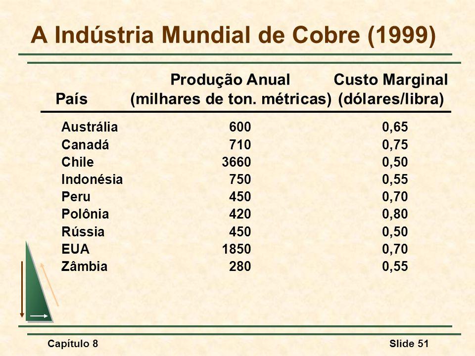 Capítulo 8Slide 51 A Indústria Mundial de Cobre (1999) Produção Anual Custo Marginal País(milhares de ton.