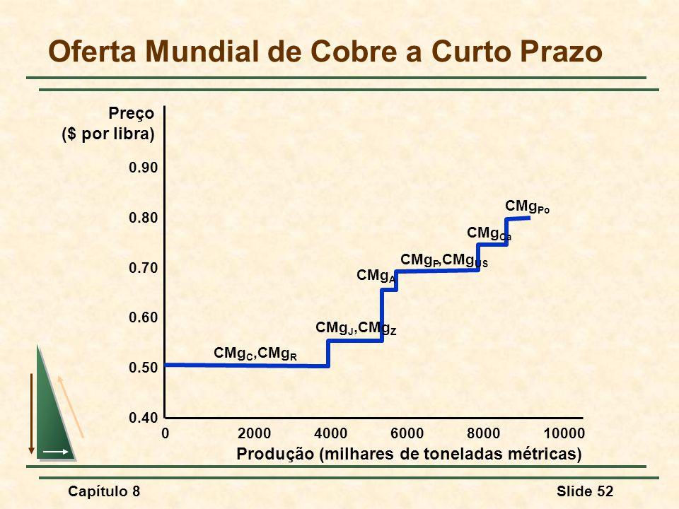 Capítulo 8Slide 52 Oferta Mundial de Cobre a Curto Prazo Produção (milhares de toneladas métricas) Preço ($ por libra) 0200040006000800010000 0.40 0.50 0.60 0.70 0.80 0.90 CMg C,CMg R CMg J,CMg Z CMg A CMg P,CMg US CMg Ca CMg Po