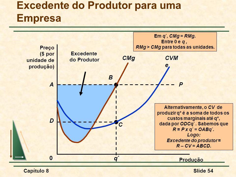 Capítulo 8Slide 54 A D B CExcedente do Produtor Alternativamente, o CV de produzir q* é a soma de todos os custos marginais até q*, dada por ODCq *.