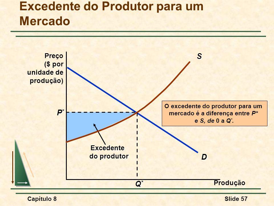 Capítulo 8Slide 57 D P*P*P*P* Q*Q*Q*Q* Excedente do produtor O excedente do produtor para um mercado é a diferença entre P* e S, de 0 a Q *.
