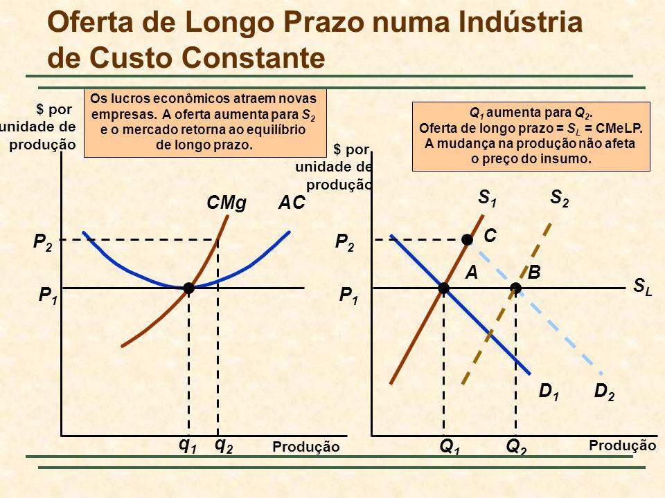 A P1P1 AC P1P1 CMg q1q1 D1D1 S1S1 Q1Q1 C D2D2 P2P2 P2P2 q2q2 B S2S2 Q2Q2 Os lucros econômicos atraem novas empresas.