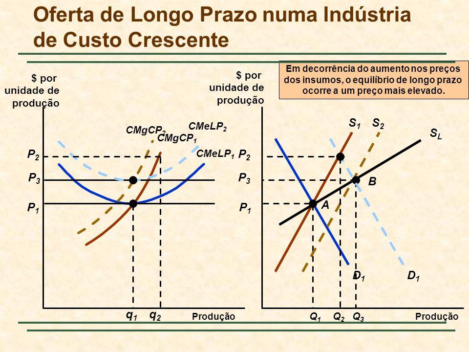 Oferta de Longo Prazo numa Indústria de Custo Crescente Produção $ por unidade de produção $ por unidade de produção S1S1 D1D1 P1P1 CMeLP 1 P1P1 CMgCP 1 q1q1 Q1Q1 A SLSLSLSL P3P3 CMgCP 2 Em decorrência do aumento nos preços dos insumos, o equilíbrio de longo prazo ocorre a um preço mais elevado.