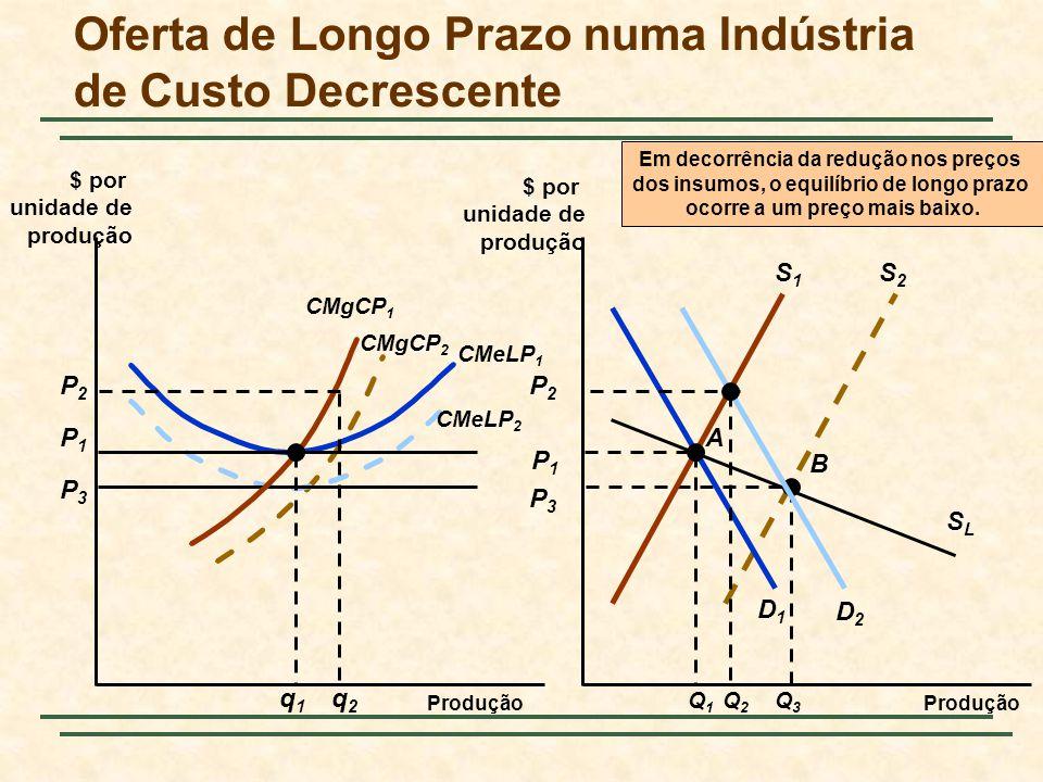 S2S2 B SLSL P3P3 Q3Q3 CMgCP 2 P3P3 CMeLP 2 Em decorrência da redução nos preços dos insumos, o equilíbrio de longo prazo ocorre a um preço mais baixo.