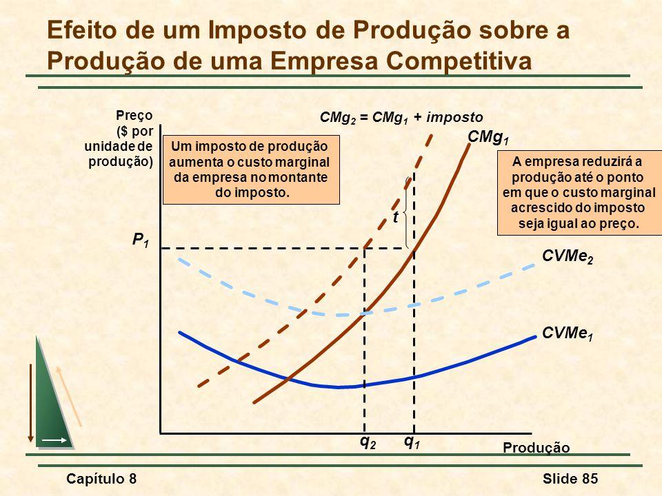 Capítulo 8Slide 85 Efeito de um Imposto de Produção sobre a Produção de uma Empresa Competitiva Preço ($ por unidade de produção) Produção CVMe 1 CMg 1 P1P1 q1q1 A empresa reduzirá a produção até o ponto em que o custo marginal acrescido do imposto seja igual ao preço.