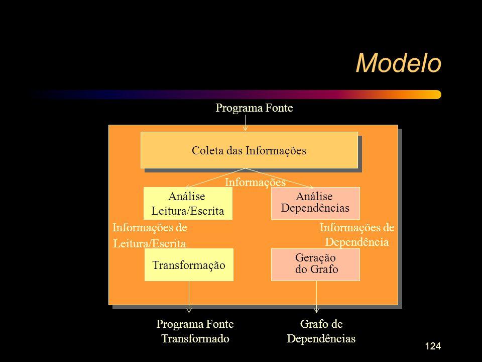 124 Modelo Programa Fonte Coleta das Informações Transformação Geração do Grafo Informações de Leitura/Escrita Informações de Dependência Programa Fon