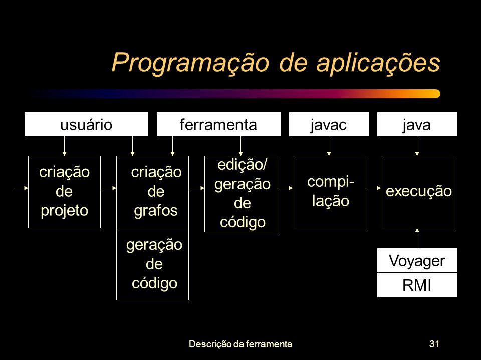 Descrição da ferramenta31 Programação de aplicações ferramentajavacjavausuário criação de projeto edição/ geração de código Voyager RMI criação de gra