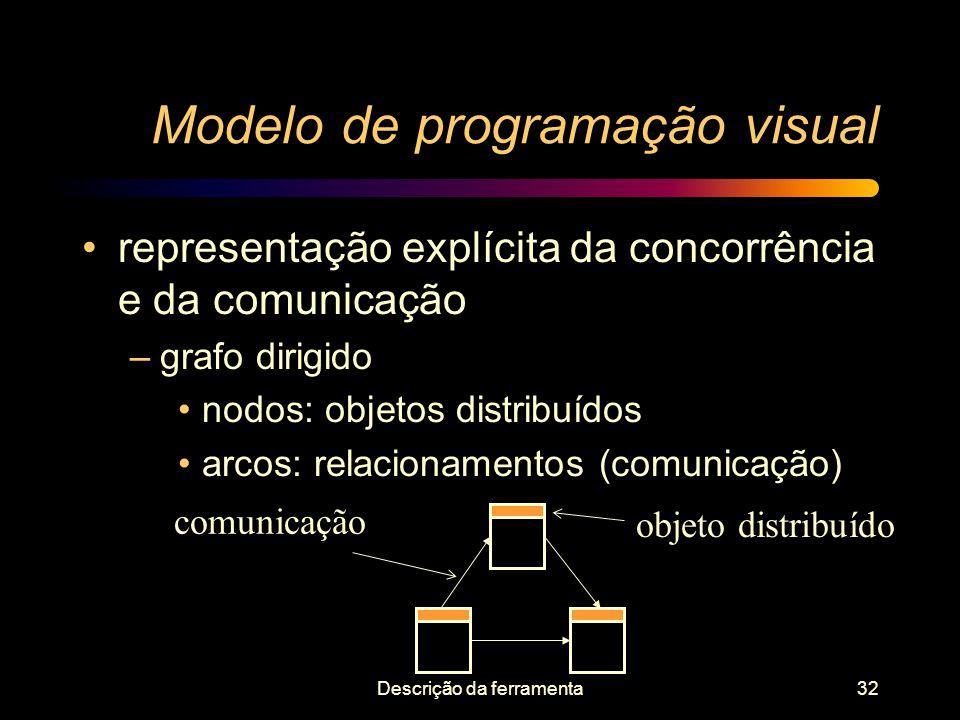 Descrição da ferramenta32 Modelo de programação visual representação explícita da concorrência e da comunicação –grafo dirigido nodos: objetos distrib