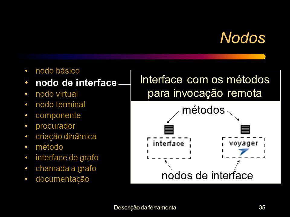 Descrição da ferramenta35 Nodos nodo básico nodo de interface nodo virtual nodo terminal componente procurador criação dinâmica método interface de gr