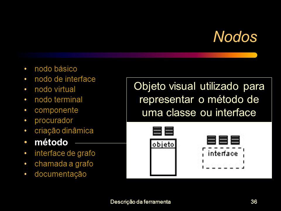Descrição da ferramenta36 Nodos nodo básico nodo de interface nodo virtual nodo terminal componente procurador criação dinâmica método interface de gr