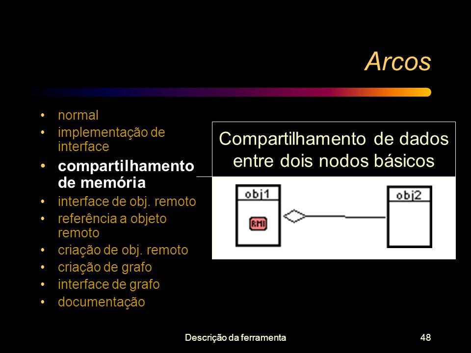 Descrição da ferramenta48 Arcos normal implementação de interface compartilhamento de memória interface de obj. remoto referência a objeto remoto cria