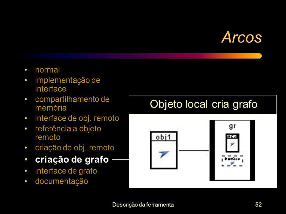 Descrição da ferramenta52 Arcos normal implementação de interface compartilhamento de memória interface de obj. remoto referência a objeto remoto cria