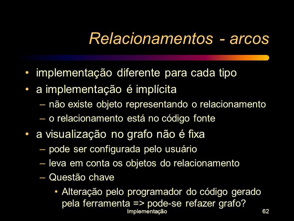 Implementação62 Relacionamentos - arcos implementação diferente para cada tipo a implementação é implícita –não existe objeto representando o relacion