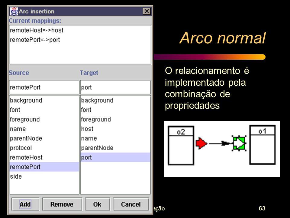 Implementação63 Arco normal O relacionamento é implementado pela combinação de propriedades