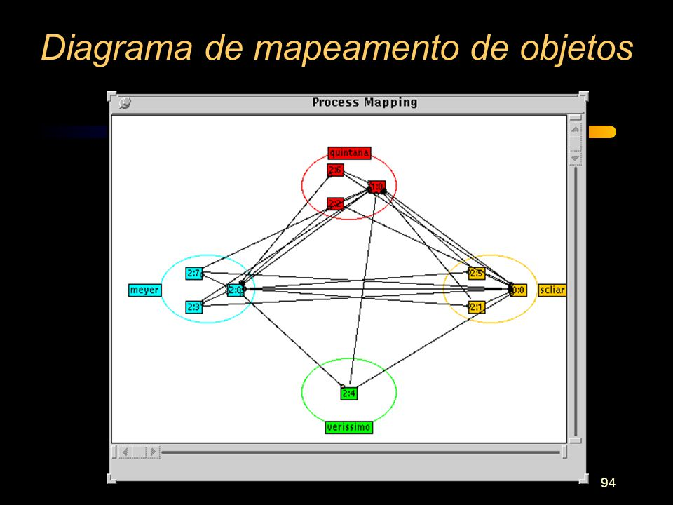 94 Diagrama de mapeamento de objetos
