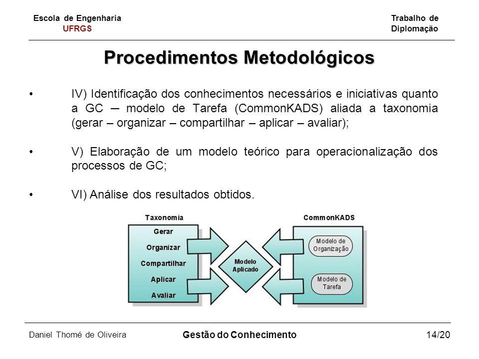Escola de Engenharia UFRGS Trabalho de Diplomação Daniel Thomé de Oliveira Gestão do Conhecimento14/20 Procedimentos Metodológicos IV) Identificação d